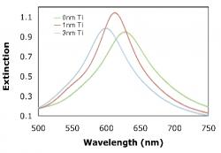 Figure 5. Illustrates the shift in resonance as the thickness of the adhesion layer changes.