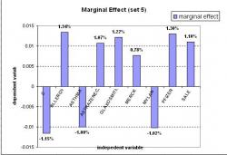 Figure 5: This is the marginal effect result for set 5. 9 of the variables were found significant. As seen above, Allergy has the largest marginal effect value which shows that its component is most likely to be in list 1 (success) than any other components.