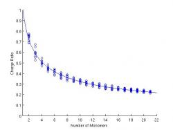 Figure 3. The ratio of the total charge given by OML line of sight to the total conserved charge. The ratio follows a decreasing power law, indicating that as the aggregate grows, a larger proportion of the initial charge is lost.