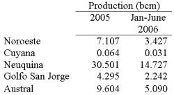 Table 2 - Comparing Production Levels: If businesses do not explore more, the potential of the reserves suffer. For example, in the year 2004 the level of the productive reserves decreased 9.5% (Lopez, 2006). Source of Statistics: Lopez, 2006