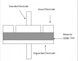 Figure 1: Contacting Electrode Method for measuring dielectric permittivity. The microwire-epoxy composite is sandwiched between two electrodes to form a capacitor. This method derived permittivity by measuring the capacitance of the electrode contacting the material under test (MUT) directly.