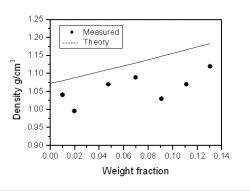 Figure 5: Comparison between graph of density against weight fraction with different quantities of short and long fibers. It shows the measured and calculated values of the microwires. This may lead to slight fluctuations in the trends for permeability and permittivity measured.