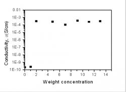 Figure 6: Graph of conductivity against weight concentration. The percolation phenomenon (sudden rise in conductivity) is between 1% and 2%.