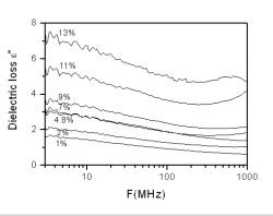 Figure 8: Variation of dielectric loss with different concentrations of microwire Figure 9: Graph of real/imaginary permeability against concentration