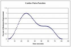 Fig 6: Cardiac function used to describe assigned displacements which was extracted from experimental data of the cardiac pulse, the equations used can be shown in equation (24).