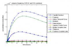 Fig. 10: Nine compartment model with diffusion showing dopamine, DOPAC and HVA concentration per compartmental volume.