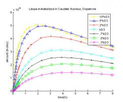 Fig. 13: Changing the rate coefficient of L-dopa  dopamine, KD3.