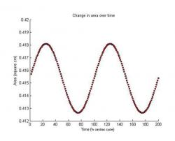 Figure 13. Change in area of a blood flow compartment over time for two cardiac cycles.