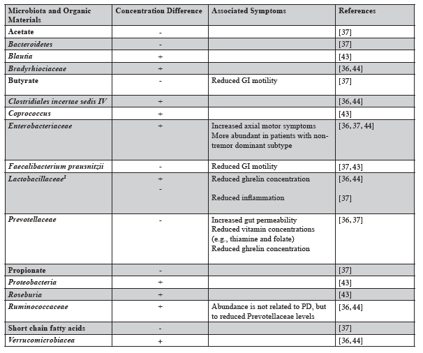Table 1. Variation in the gut composition of control individuals compared to PD patients and the associated symptoms for each microbiota or organic material concentration difference.   1 There are between studies differences in Lactobacillaceae concentration levels in diseased individuals compared to controls.