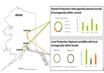 Figure 1. Hypothesis of how relationships between active ingredients may relate to mechanisms of Spice production.  Samples for this study were collected in Fairbanks, Wasilla and Soldotna, shown onmap ( http://www.worldatlas.com/webimage/countrys/namerica/usstates/outline/ak.gif ). Via ground transportation, Soldotna is 304 km from Wasilla and 812 km from Fairbanks; Wasilla is located 508 km from Fairbanks.
