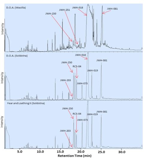 Figure 6. Chromatograms of D.O.A. brand of Spice purchased from different locations and Fear and Loathing II.  Note the difference in the number and specific active ingredients present in the same brand purchased from different locations, and the similarity of active ingredients present in two different brands purchased from the same location.