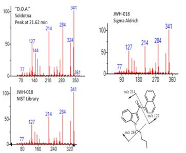 Figure 7. Fragmentation patterns showing suspected active ingre- dients of Spice samples.  Note the similar peaks of the sample com- pared to the cannabinoid standard and NIST fragmentation pattern library. Molecular fragmentation from Hudson and Ramsey (2011).
