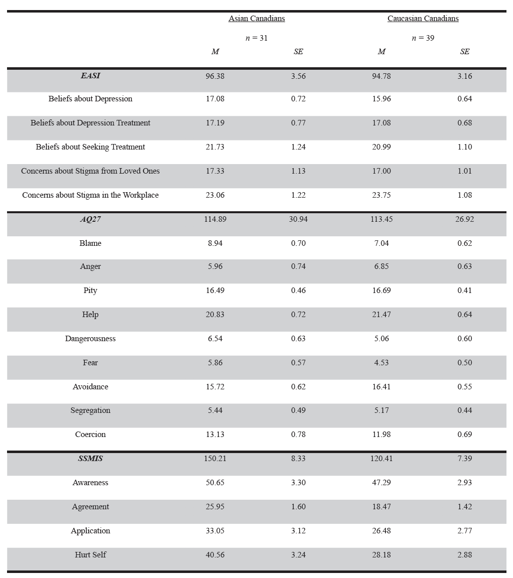 Table 2. Means and Standard Errors of AQ27, EASI, and SSMIS scores by group.  M = mean score. SE = standard error. AQ = Attribution Questionnaire. EASI = Endorsed and Anticipated Stigma Inventory. SSMIS = Self-Stigma for Mental Illness Scale.