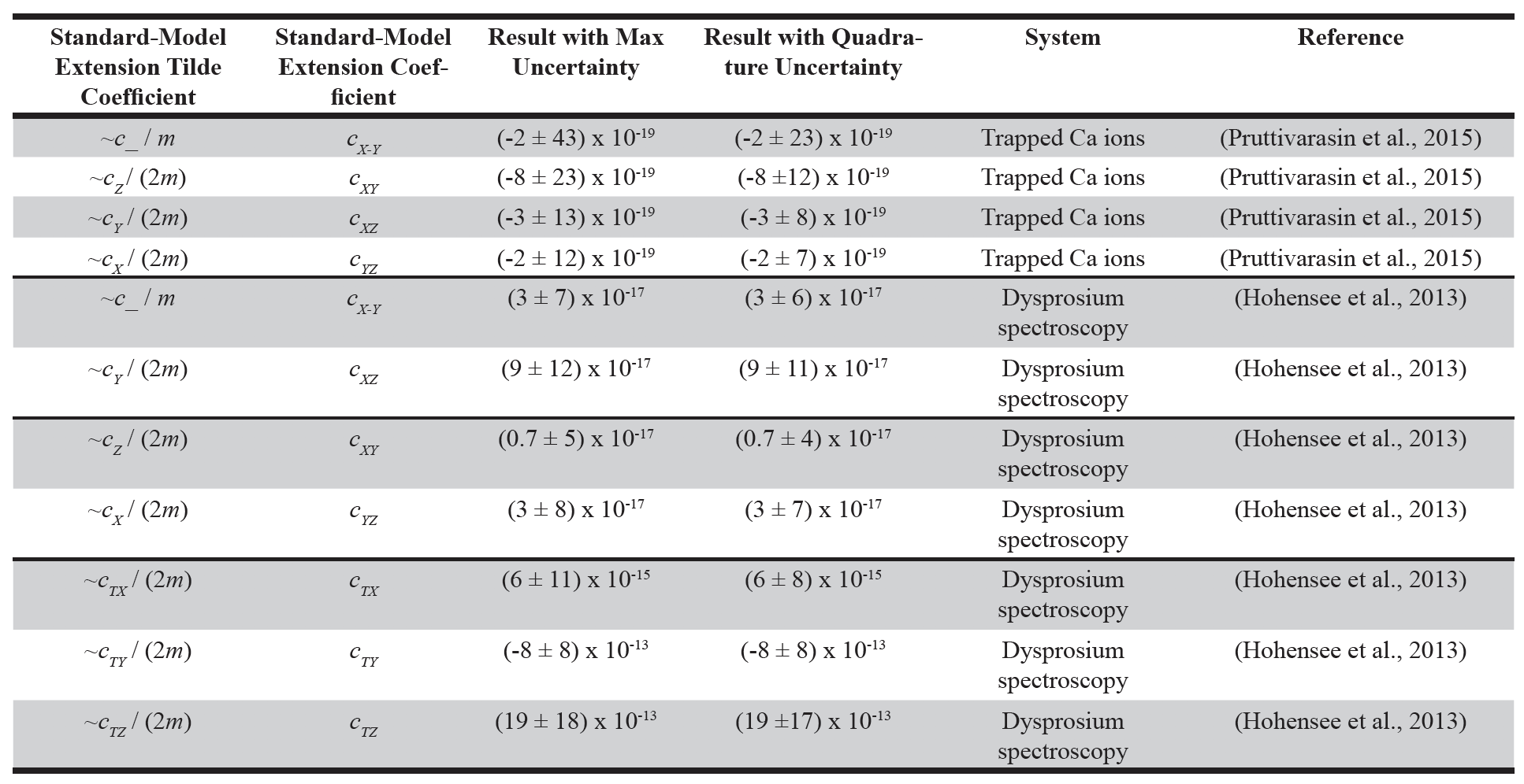 Table 1. Untangled bounds to electron-associated  c  coefficients.  The tilde coefficients are linear combinations of the base coefficients, and are defined in Table P41 of the Data Tables (Kolselecky & Russell, 2011).