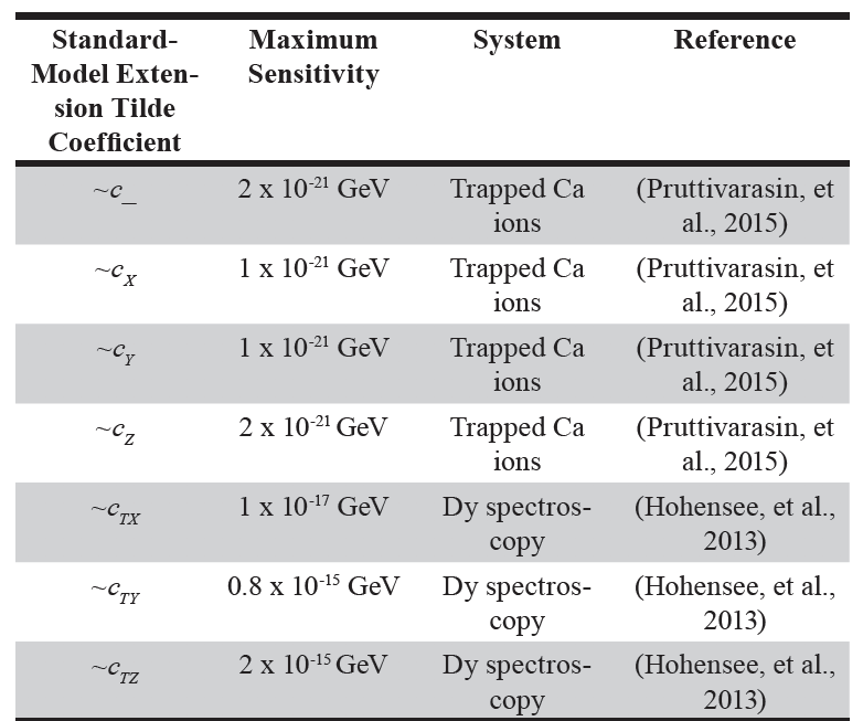 Table 2. Maximal sensitivities to tilde combinations of SME coefficients that result from this analysis.  The entries in the first column are the usual tilde-c combinations. Note that some of these sensitivities will replace values in Table S2 of the Data Tables (Kostelecky and Russell, 2011).