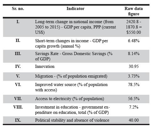 Table 1. Senegal raw data figures.