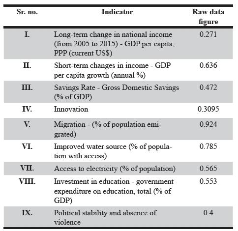 Table 2. Senegal normalised data figures.