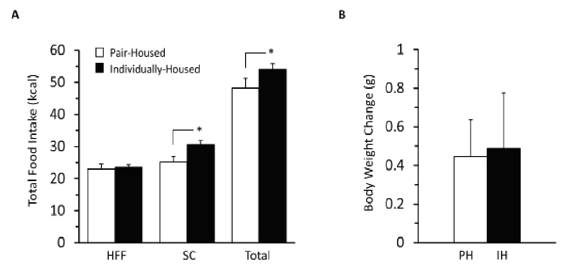 Figure 3. Social isolation increased caloric intake without impacting body weight.  A) Kilocalories consumed from high-fat food (HFF) intake during binge eating test, standard chow (SC) intake between binge eating tests, and total intake for the week. B) Grams of body weight changed from Monday to Friday, during testing of binge eating. Values are means ± SE;  n  = 6 Pair-Housed (PH);  n  = 9 Individually-Housed (IH); T-test * p  < 0.05.