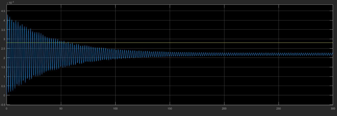Figure 10. System response to thrust. x-axis: time (s), y-axis: deflection (rad, blue) and thrust (N, yellow).