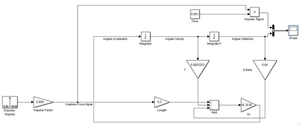 Figure 11. Layout of impulse simulation in Simulink.