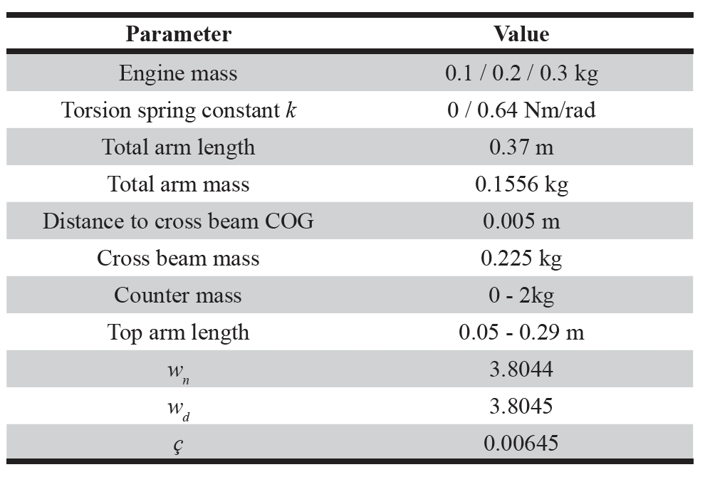 Table 1. Properties from (Bijster, 2014) used as design parameters.