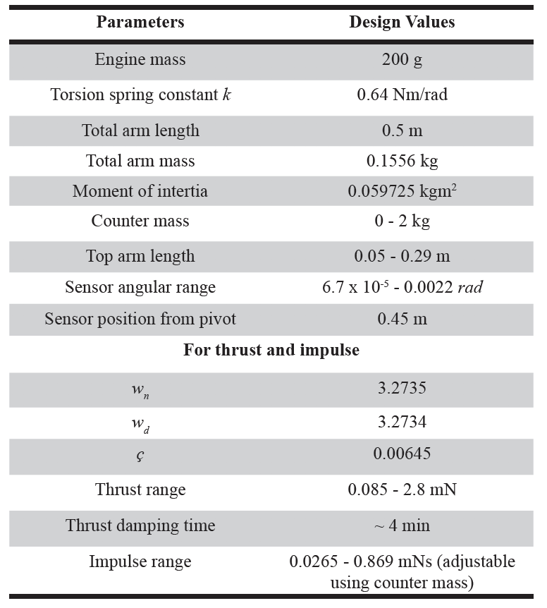 Table 2. Characteristics of the designed thrust and impulse test bench.