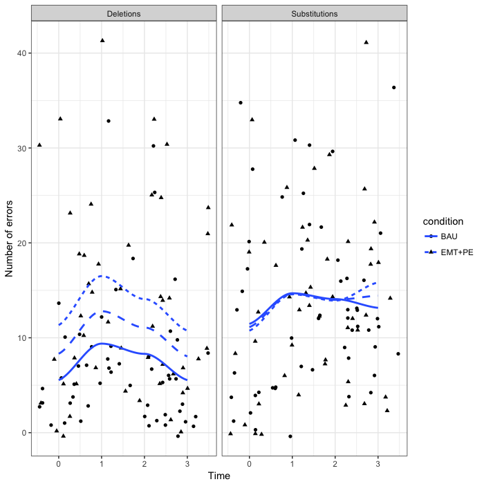 Figure 1. Total number of errors produced for each subject for deletions (left panel) and substitutions (right panel) across time by intervention group.  Fitted lines are also plotted. The blue medium dash line is the fitted line for the whole sample. The BAU group is the solid line, whereas the EMT+PE group is the dotted line. The circles represent scores with the BAU group, whereas the EMT+PE scores are represented as triangles.