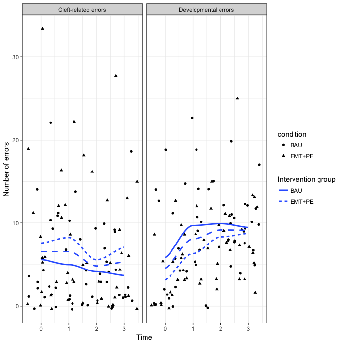 Figure 2. Total number of errors and fitted lines for cleft-related (left panel) and developmental (right panel) substitutions across time by intervention group.  The blue medium dash line is the fitted line for the whole sample. The BAU group is the solid line, whereas the EMT+PE group is the dotted line. The circles represent scores with the BAU group, whereas the EMT+PE scores are represented as triangles.