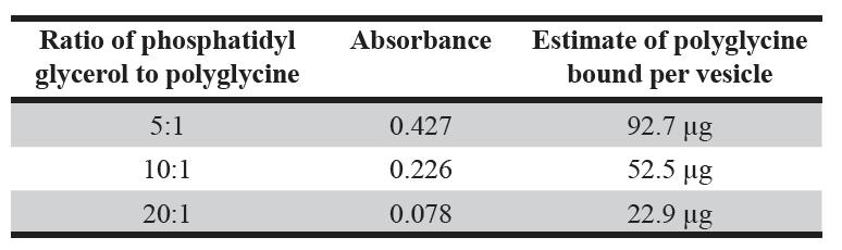 Table 1. Measuring absorbance of polyglycine bound to phosphatidyl glycerol.