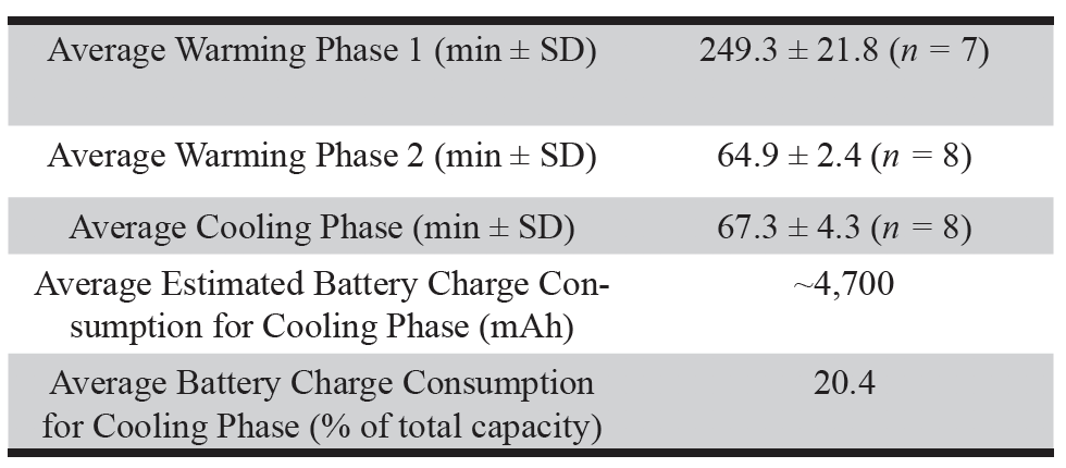 Table 1. Average warming and cooling times.*   *Although more than 25 experiments were performed to optimize conditions, the final first warming phase times reported in Table 1 are compromised of the average of 7 experiments and the final second warming and cooling phase times are comprised of an average of 8 experiments.