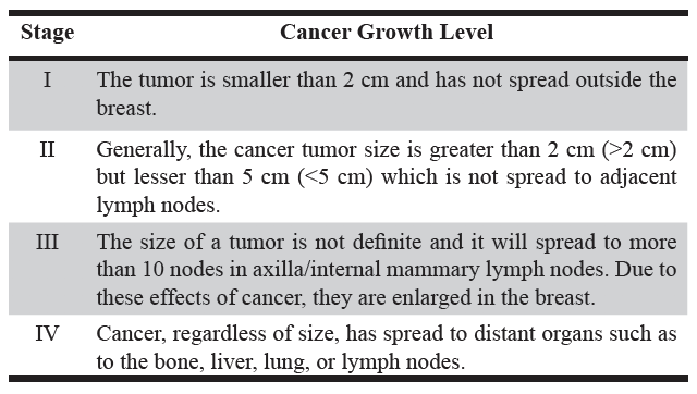 Table 1. Stages of Breast Cancer.