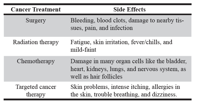 Table 2. Cancer treatments and their side effects.