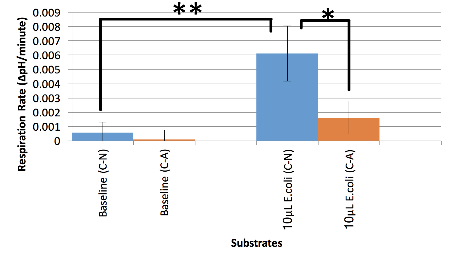 Figure 6. Baseline experiments ( n  = 12), 10 µL E. coli ( n  = 8), and 30 µL E. coli ( n  = 4).  The means of the trials are graphed. Respiration rate was determined by finding the slope between 20 minutes and 50 minutes. Unpaired t-test: equal variance, one-tail showed significance ( p  < 0.05*,  p  < 0.005**).