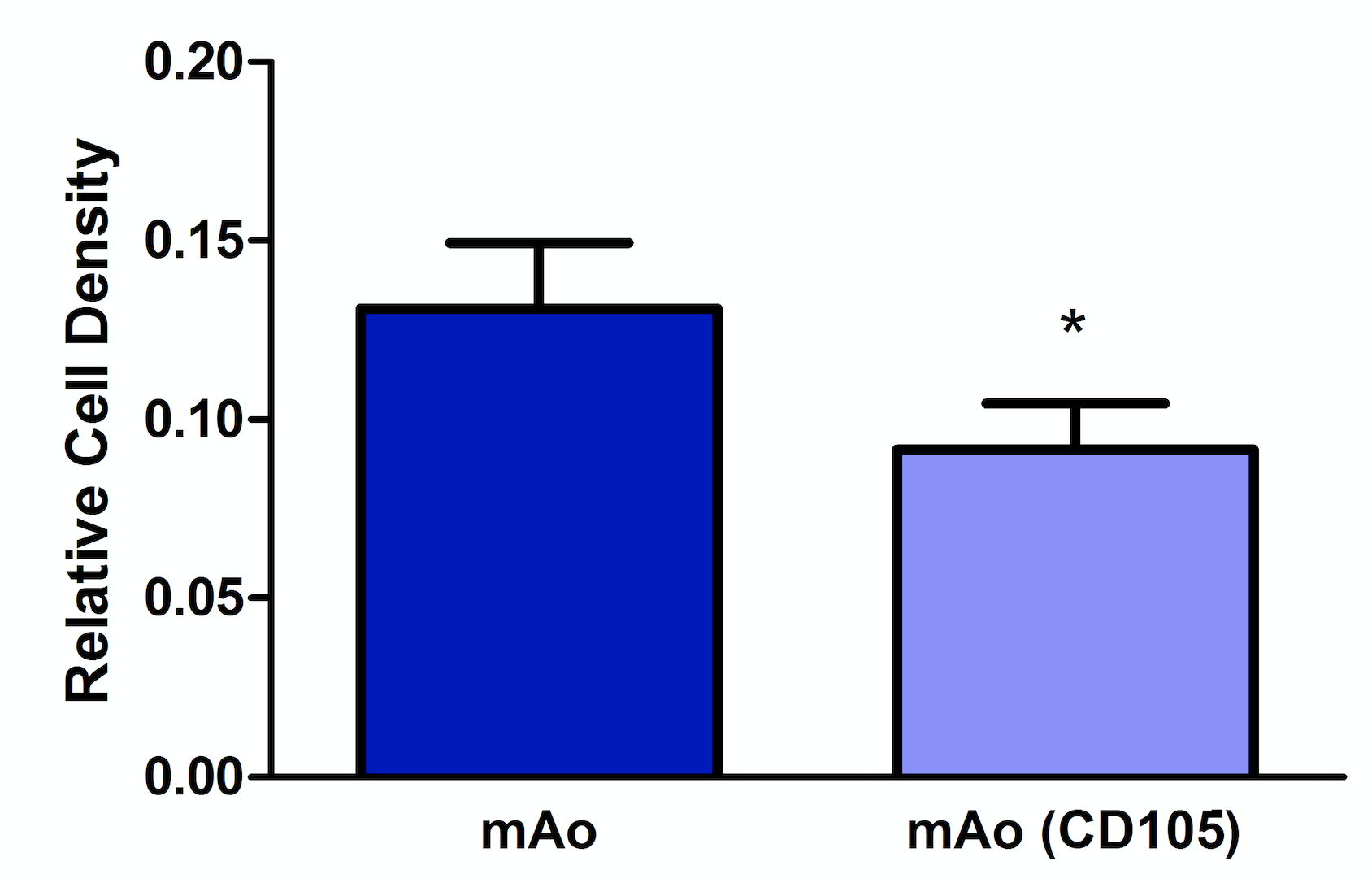 Figure 4. Reduction of CD105 expression results in a decreased mAo progenitor cell density.  Cell density was measured on day 5 post-transfection using methylene blue. Data are expressed as mean ± SEM, and are representative of three separate experiments each with  n  = 6. *Statistical significance as determined by t-test.