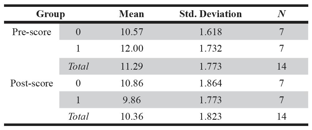 Table 2. Descriptive Statistics.