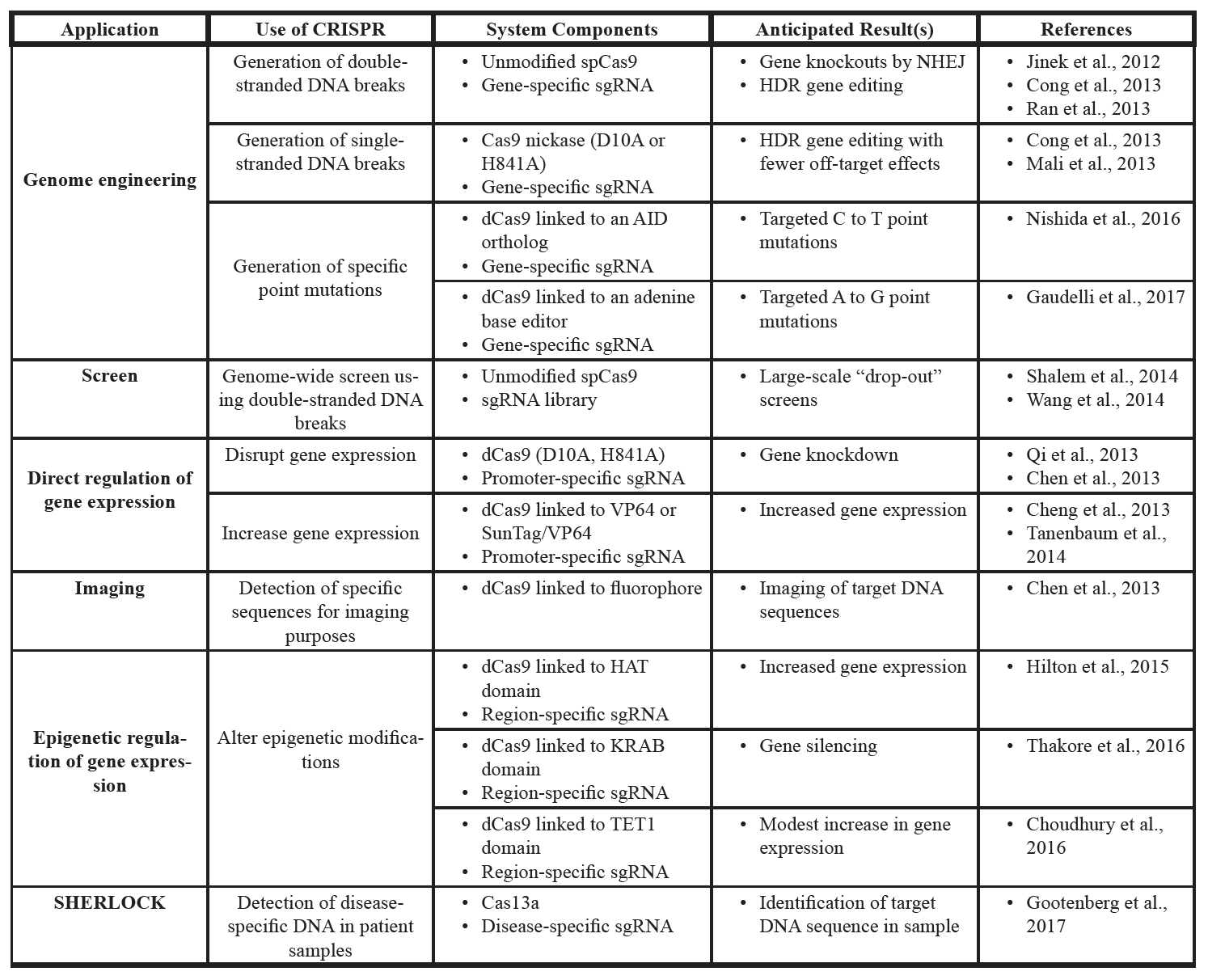 Table 1. Summary of discussed CRISPR-based systems.  CRISPR systems can be adapted for a variety of purposes. Many systems involve the catalytically dead (dCas9), which acts as a targeted DNA binding protein, to which many other effector domains can be added.