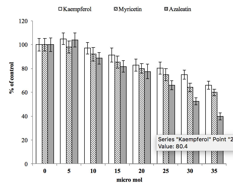 Figure 1. The effect of cell treatment with three different compounds on cell viability as evaluated by MTT assay.