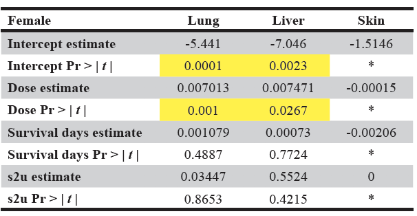 Table 2A. Model summary results for females in the AZT tumors example dataset.  The significant values are highlighted in yellow. Pr > |  t  | is the probability that a greater absolute value of  t , under the null hypothesis, is observed. s2u refers to the variance of the random effect u. * No values produced as optimization could not be completed.