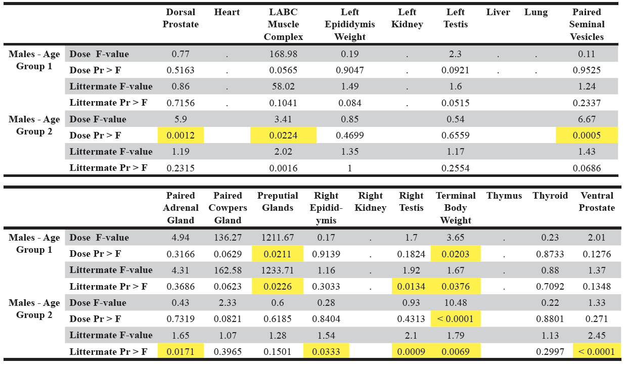 Table 4. Display of the summary model results of the organ weight dataset.  The significant p-values are highlighted in yellow. Pr > |  t  | is the probability that a greater absolute value of  t , under the null hypothesis, is observed.