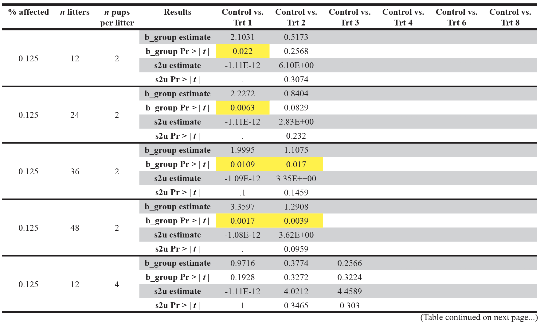 Table 7. Display of the model summary results for the hypothetical datasets.  The significant p-values are highlighted in yellow. s2u refers to the variance of the random effect  u .