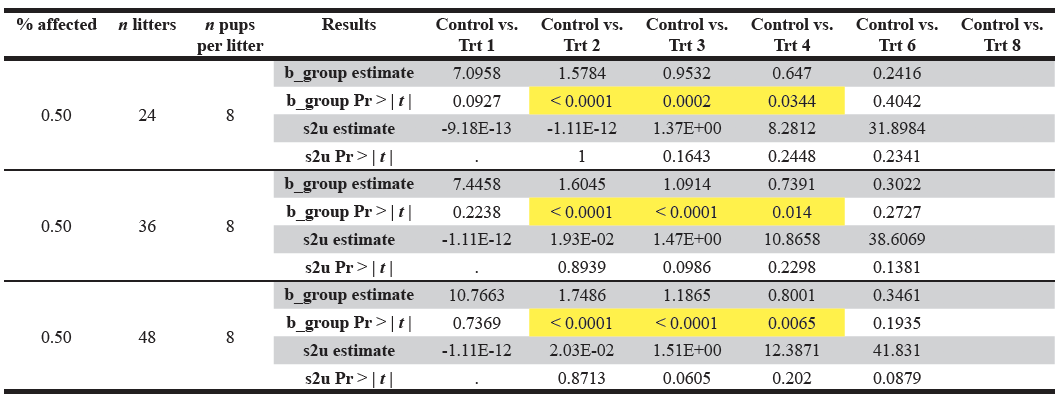 Table 7 (continued). Display of the model summary results for the hypothetical datasets.  The significant p-values are highlighted in yellow. s2u refers to the variance of the random effect  u .