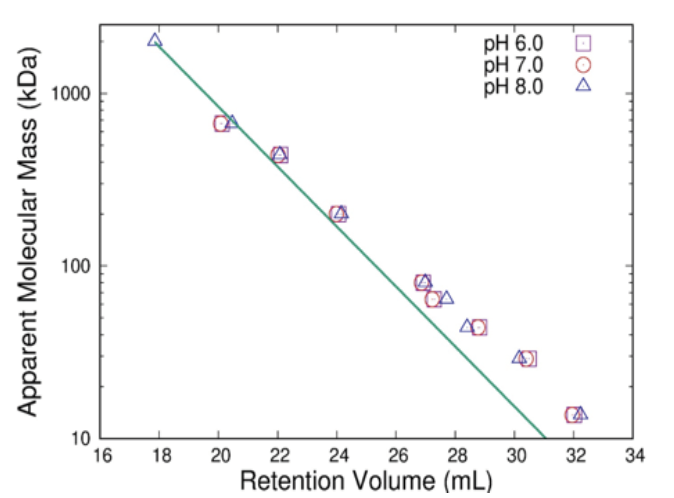 Figure 1. Relationship between the molecular mass of protein standards and the retention volume, used as the calibration curve for determining the apparent molecular mass of  M. tuberculosis  alanine racemase.  The retention volumes remained essentially constant over the pH values of 6.0, 7.0, and 8.0. The line of best fit was constructed using all three pH values. The apparent larger deviation at lower molecular mass is due to the logarithmic relationship, not greater errors in that range. Measurements performed on a Bio-Rad ENrich SEC 650 column at ambient temperature and a flow rate of 0.50 mL/min. The protein standard (2000 kDa) was tested at only pH 8 for stability reasons.