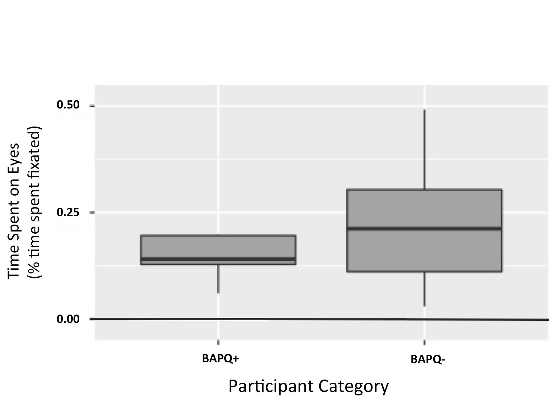 Figure 2. Time spent on eyes by participant category.  This figure illustrates that effect of BAPQ score on time spent on the eyes of color images was not significant. ( p  = 0.119)