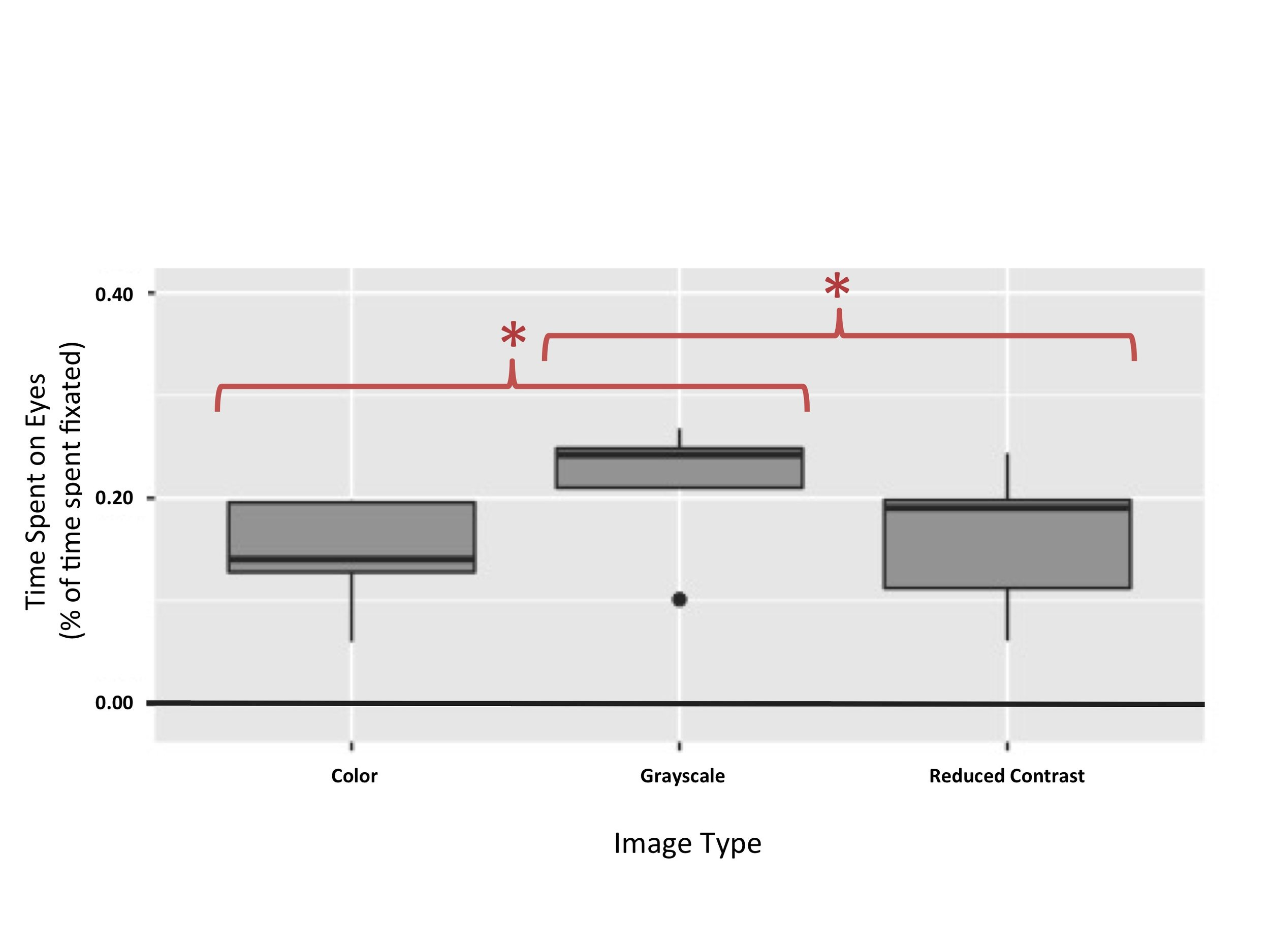 Figure 4. Time spent on eyes in BAPQ+ participants.  This figure illustrates that effect of image category on time spent on eyes was significant for subjects with an autism phenotype ( p  = 0.00937). Subjects with an autism phenotype spent more time on the eyes of grayscale images (Mean = 0.21, SD = 0.07) than on the eyes of color images (Mean = 0.14, SD = 0.06) or images under a contrast filter (Mean = 0.16, SD = 0.07).