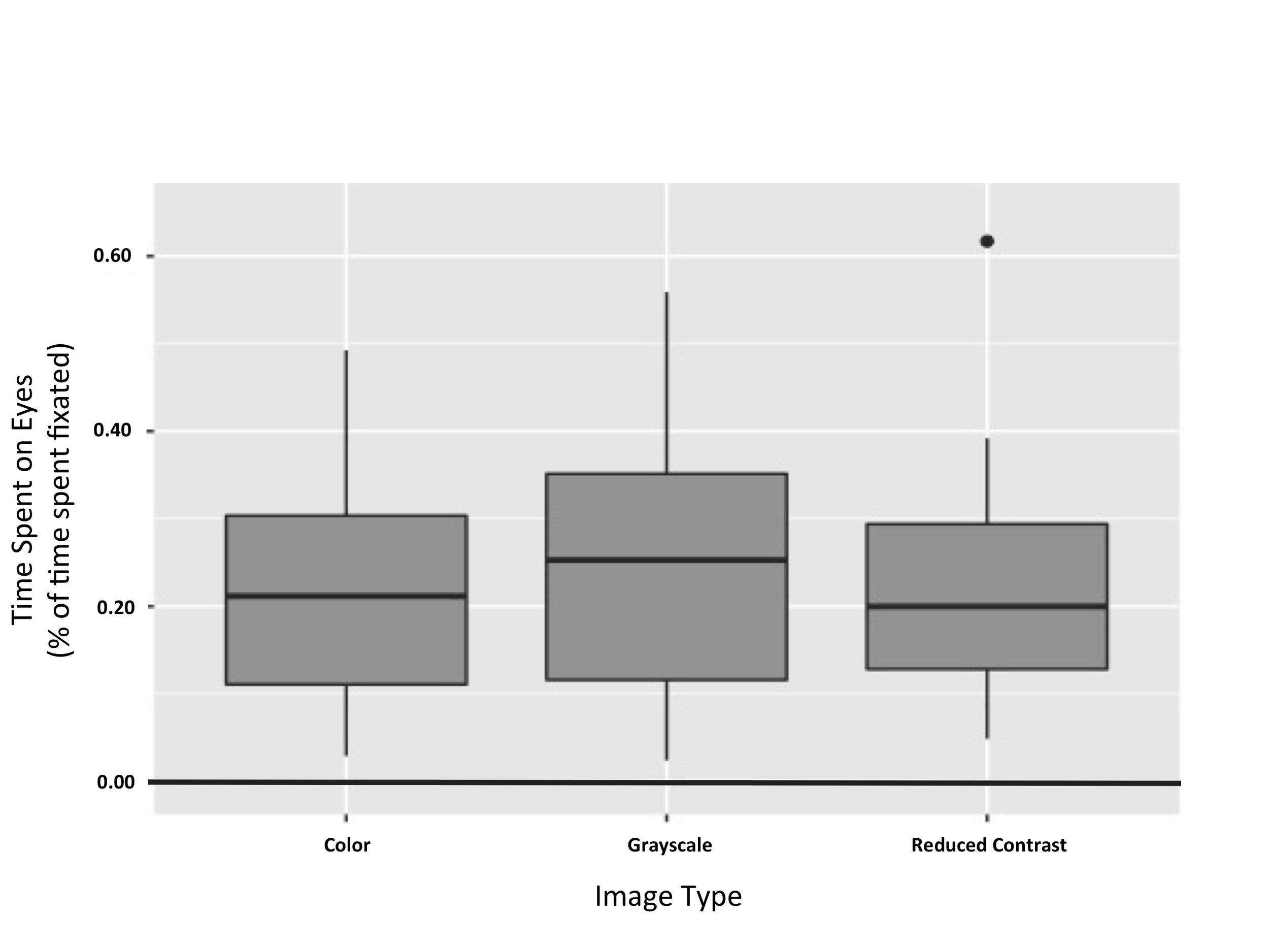 Figure 5. Time spent on eyes in BAPQ- participants.  This figure illustrates that effect of image category on time spent on eyes was not significant for subjects without an autism phenotype ( p  = 0.00937).