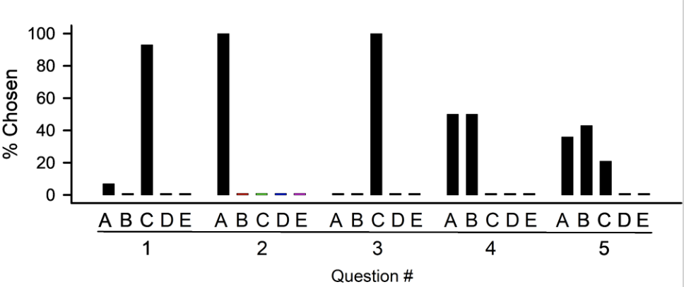 Figure 4: The results of the participant survey on content questions taken before and after conducting the exercise.  The numerical responses are shown for each of the answers. The coded rubric A through E for question five is included (see rubric).The small bars at the 0% are drawn in at the 1% level only for reference to illustrate the pre- and post-responses, but the values are 0%.
