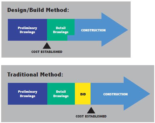 Design Build B2 Construction