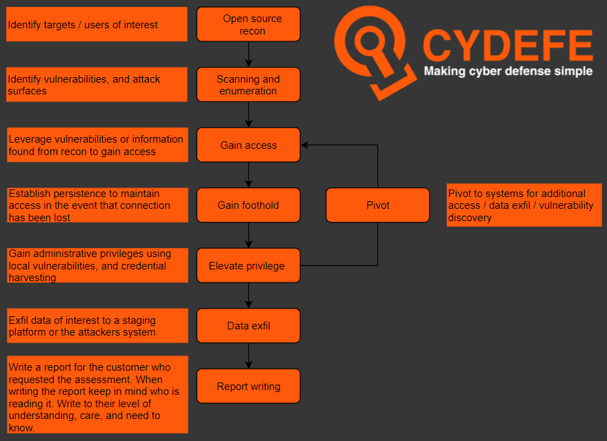 CyDefe