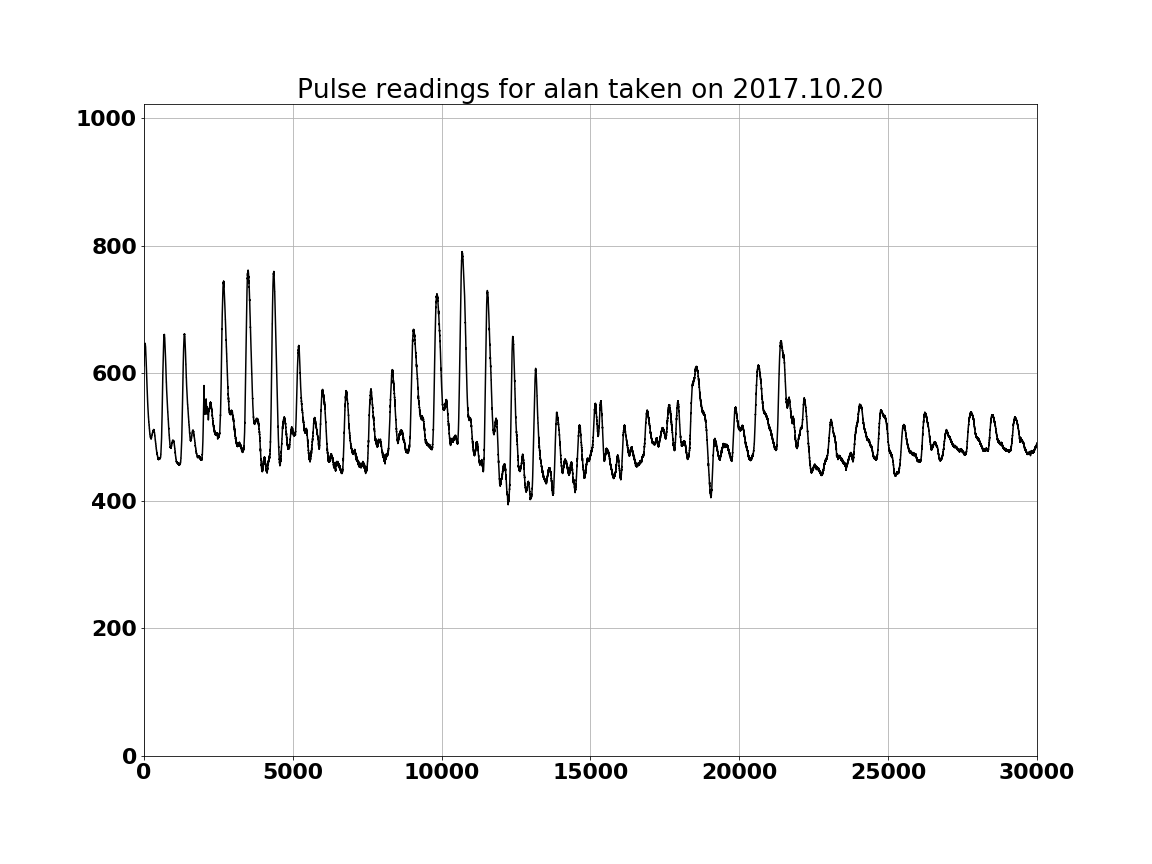 pulse_readings_alan.png