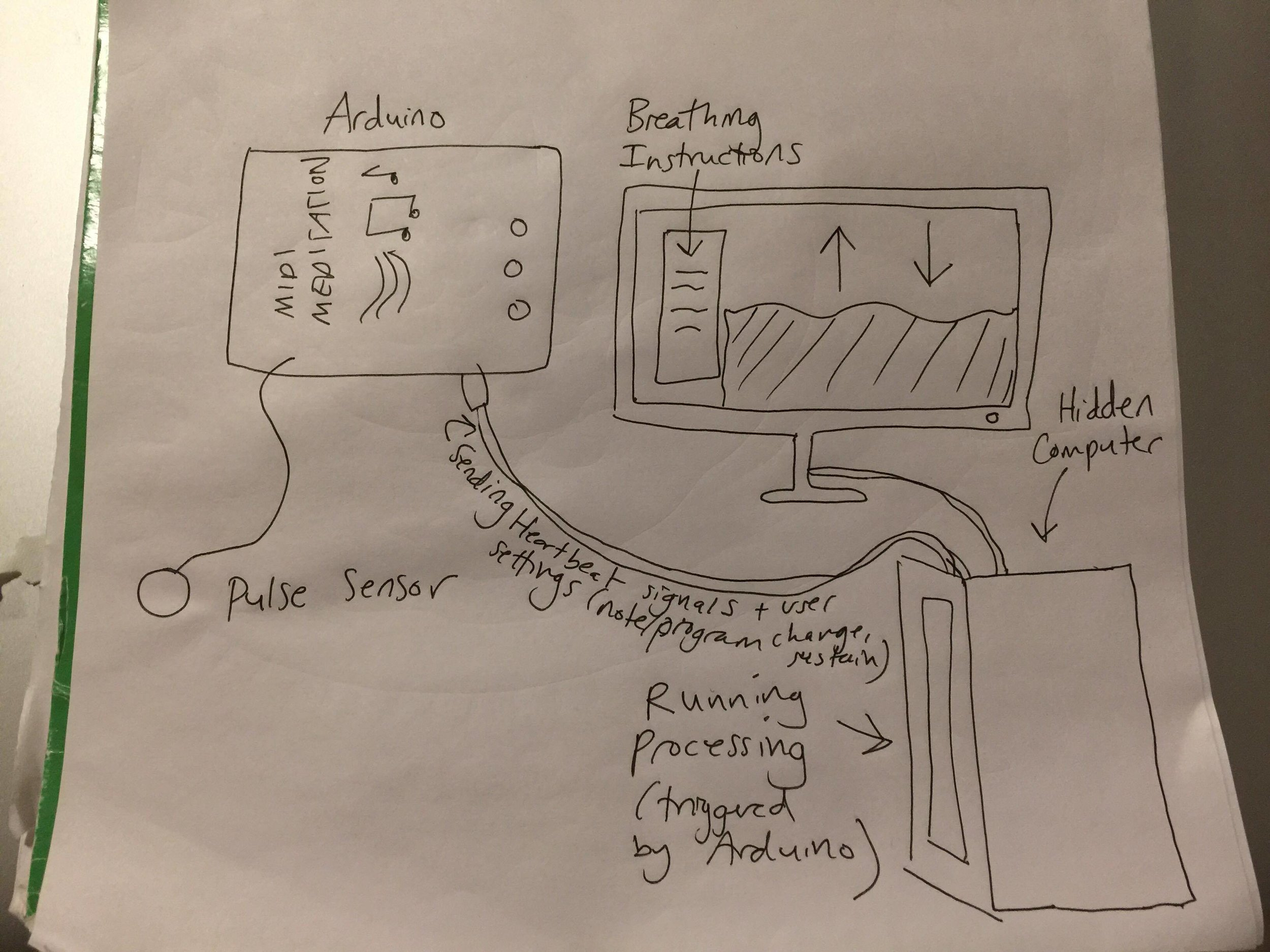 Our diagram about how the new version (P5 Meditation - working title) will work! Before playtesting. (Click to enlarge)